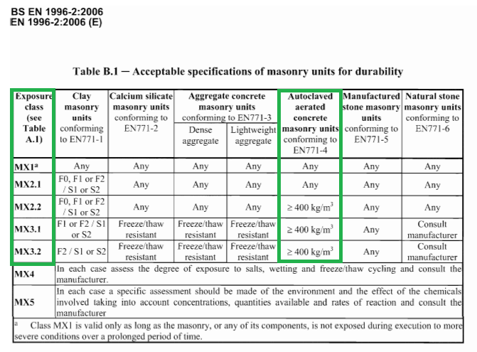 IS EN 1996-2 2006 specification of masonry for durability Table B1
