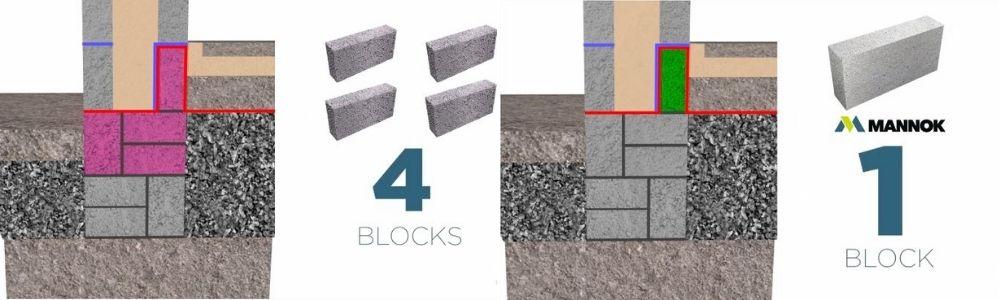 Fig. 2: 1 Mannok Aircrete Block Vs 4 Lightweight Aggregate Blocks